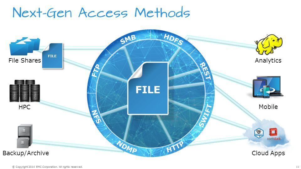 Next-Gen Access Methods FILE 14© Copyright 2014 EMC Corporation. All rights reserved. HPC Backup/Archive Analytics Mobile File Shares Cloud Apps