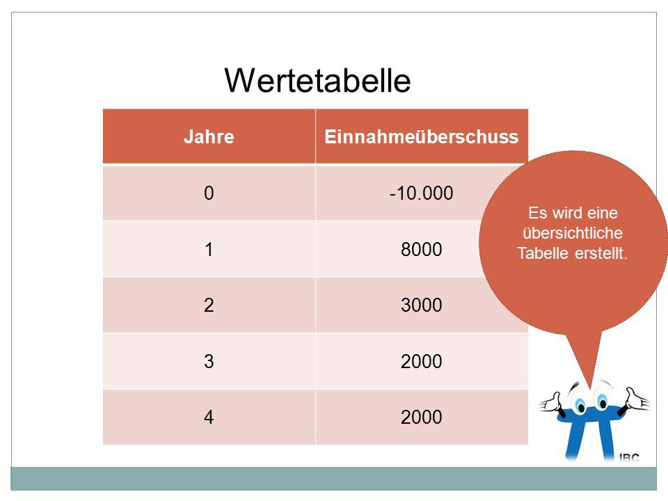 JahreEinnahmeüberschuss 0-10.000 18000 23000 32000 4 Wertetabelle Es wird eine übersichtliche Tabelle erstellt.