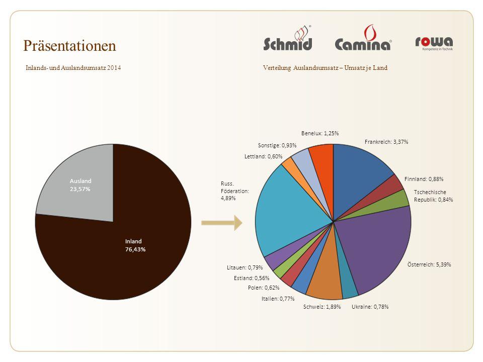 Präsentationen Inlands- und Auslandsumsatz 2014Verteilung Auslandsumsatz – Umsatz je Land Ausland 23,57% Inland 76,43% Frankreich: 3,37% Finnland: 0,8
