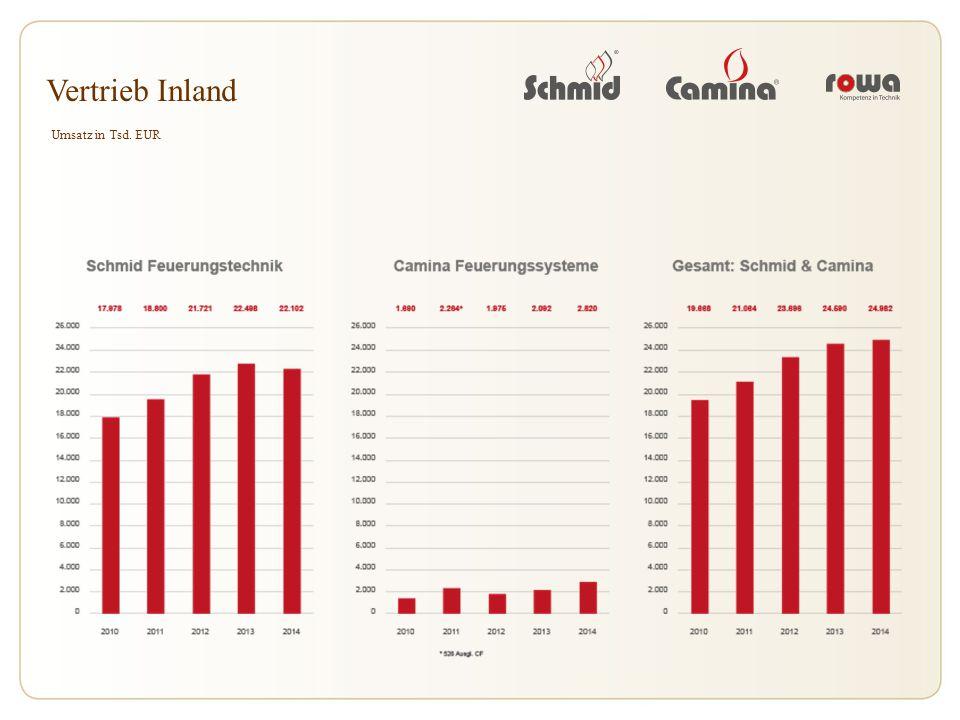 Vertrieb Inland Umsatz in Tsd. EUR