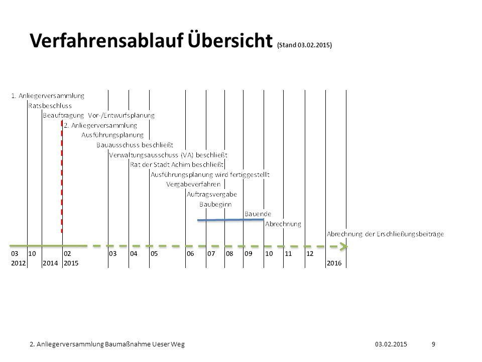03.02.20152. Anliegerversammlung Baumaßnahme Ueser Weg9 Verfahrensablauf Übersicht (Stand 03.02.2015)