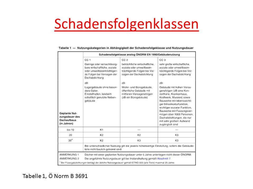 Schadensfolgenklassen Tabelle 1, Ö Norm B 3691