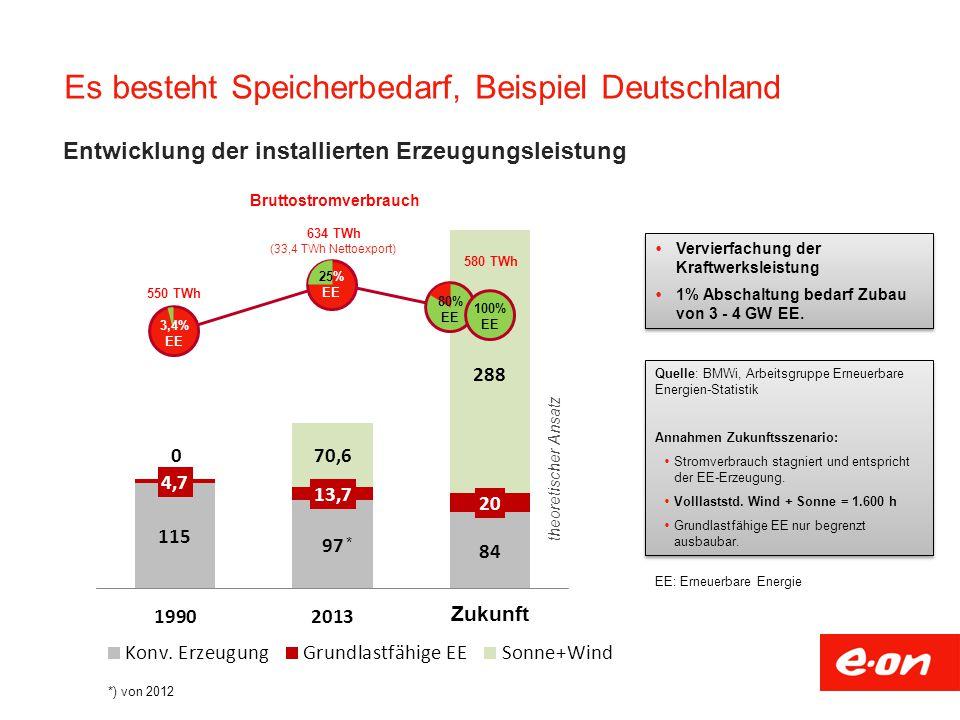 Es besteht Speicherbedarf, Beispiel Deutschland (33,4 TWh Nettoexport) 550 TWh 634 TWh 580 TWh Bruttostromverbrauch Entwicklung der installierten Erzeugungsleistung  Vervierfachung der Kraftwerksleistung  1% Abschaltung bedarf Zubau von 3 - 4 GW EE.