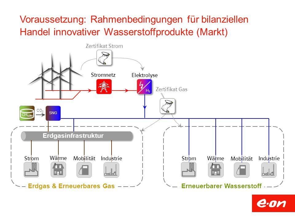 Voraussetzung: Rahmenbedingungen für bilanziellen Handel innovativer Wasserstoffprodukte (Markt) Zertifikat Strom Zertifikat Gas
