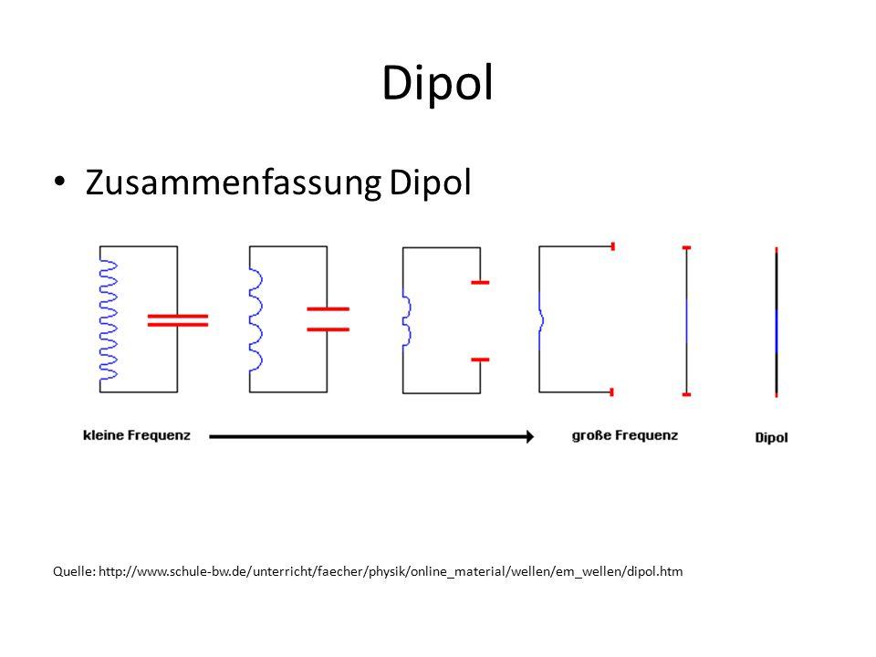 Dipol Zusammenfassung Dipol Quelle: http://www.schule-bw.de/unterricht/faecher/physik/online_material/wellen/em_wellen/dipol.htm