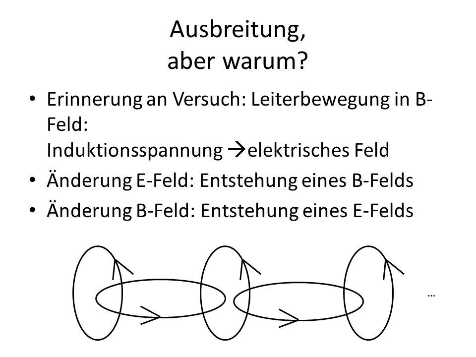 Ausbreitung, aber warum? Erinnerung an Versuch: Leiterbewegung in B- Feld: Induktionsspannung  elektrisches Feld Änderung E-Feld: Entstehung eines B-