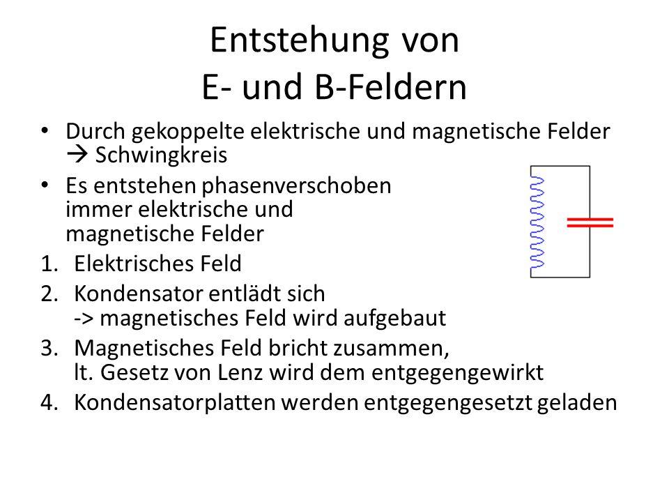 Entstehung von E- und B-Feldern Durch gekoppelte elektrische und magnetische Felder  Schwingkreis Es entstehen phasenverschoben immer elektrische und