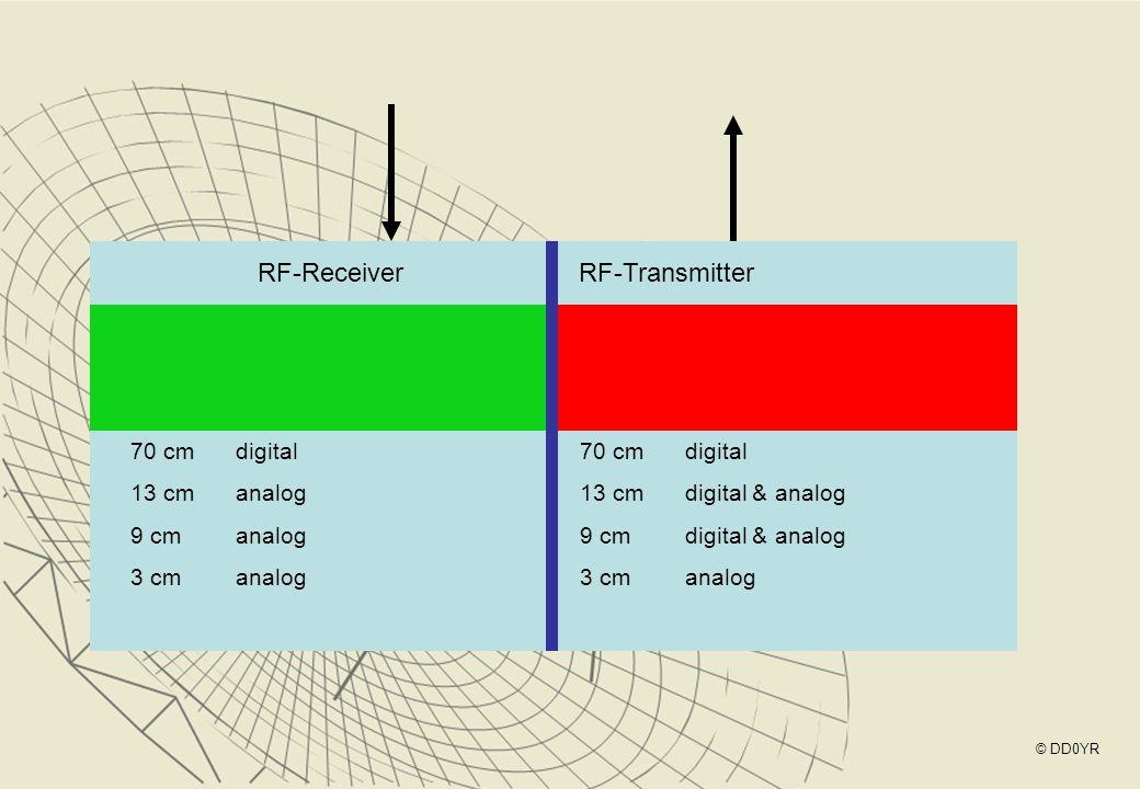 RF-ReceiverRF-Transmitter 70 cm digital 13 cmanalog 9 cmanalog 3 cmanalog 70 cm digital 13 cmdigital & analog 9 cmdigital & analog 3 cmanalog © DD0YR