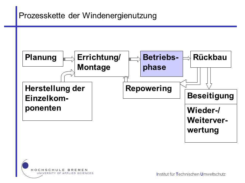 Institut für Technischen Umweltschutz Prozesskette der Windenergienutzung Planung Beseitigung Rückbau Repowering Errichtung/ Montage Herstellung der E