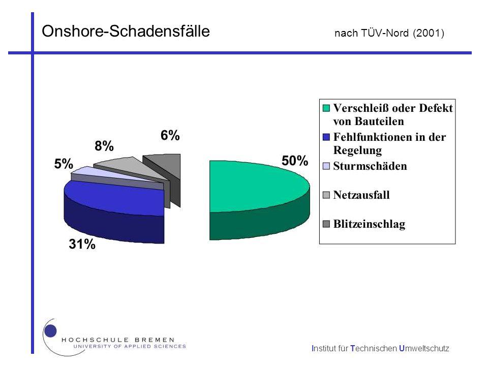 Institut für Technischen Umweltschutz Onshore-Schadensfälle nach TÜV-Nord (2001)