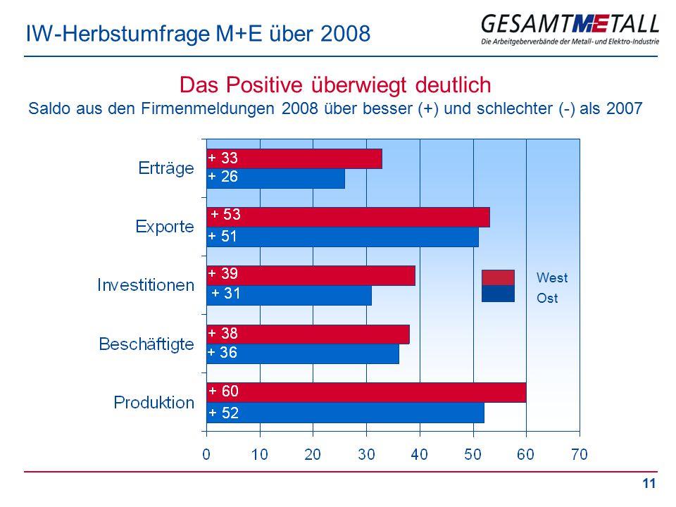 11 IW-Herbstumfrage M+E über 2008 Das Positive überwiegt deutlich Saldo aus den Firmenmeldungen 2008 über besser (+) und schlechter (-) als 2007 West Ost