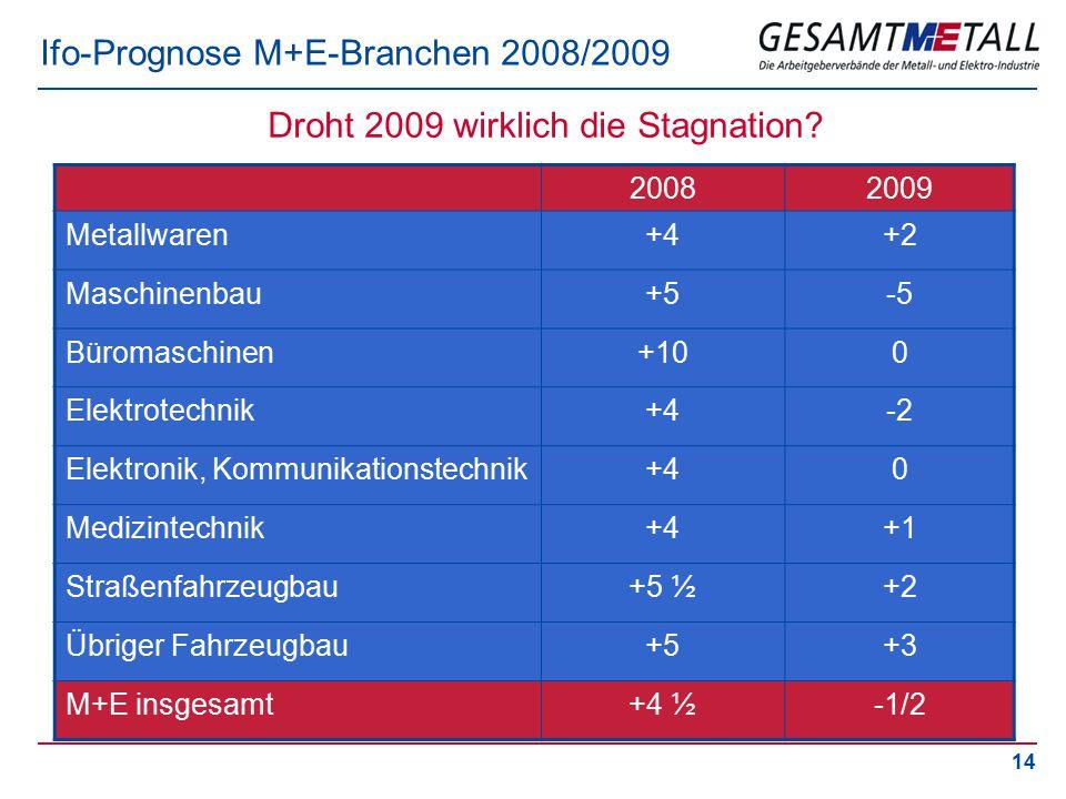 14 Ifo-Prognose M+E-Branchen 2008/2009 20082009 Metallwaren+4+2 Maschinenbau+5-5 Büromaschinen+100 Elektrotechnik+4-2 Elektronik, Kommunikationstechni