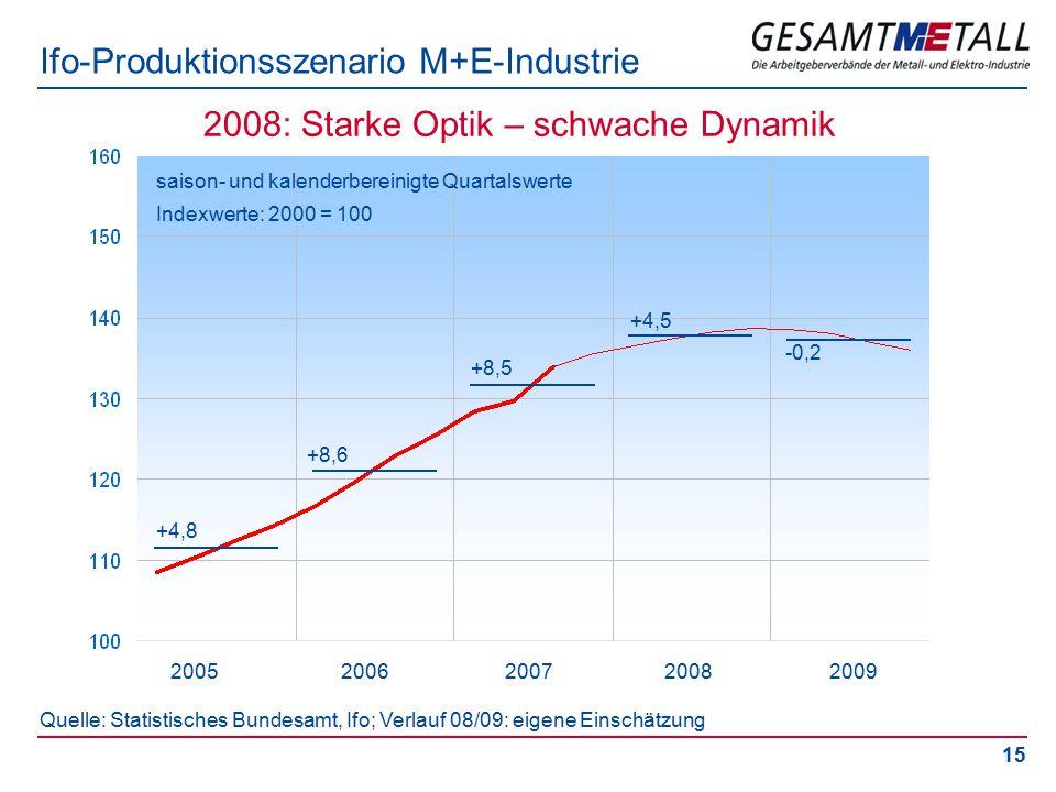 15 Ifo-Produktionsszenario M+E-Industrie saison- und kalenderbereinigte Quartalswerte Indexwerte: 2000 = 100 Quelle: Statistisches Bundesamt, Ifo; Verlauf 08/09: eigene Einschätzung 2005 2006 2007 2008 2009 2008: Starke Optik – schwache Dynamik +4,8 +8,6 +8,5 +4,5 -0,2