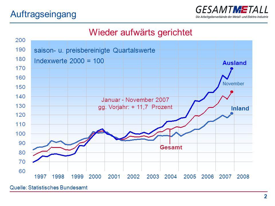2 Auftragseingang saison- u. preisbereinigte Quartalswerte Indexwerte 2000 = 100 Quelle: Statistisches Bundesamt Gesamt Inland Ausland 1997 1998 1999