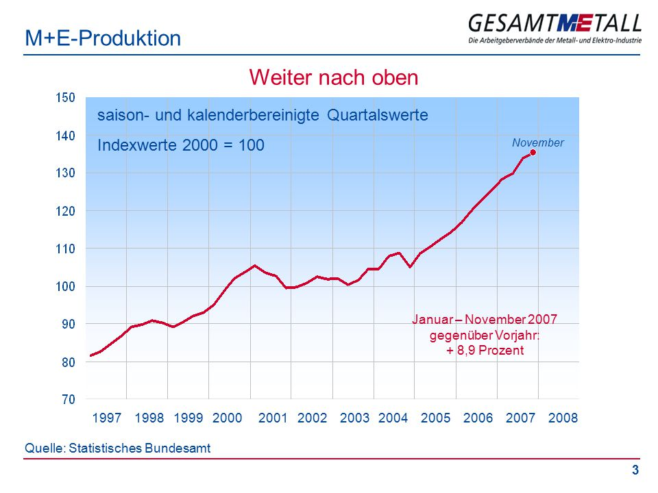 3 M+E-Produktion saison- und kalenderbereinigte Quartalswerte Indexwerte 2000 = 100 November Quelle: Statistisches Bundesamt 1997 1998 1999 2000 2001 2002 2003 2004 2005 2006 2007 2008 Weiter nach oben Januar – November 2007 gegenüber Vorjahr: + 8,9 Prozent
