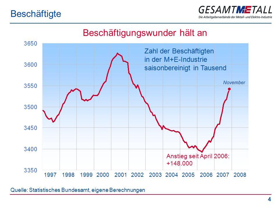5 M+E-Beschäftigte nach Bundesländern Der Nordosten boomt Zahl der Beschäftigten im September 2007 gegenüber September 2006 in Prozent