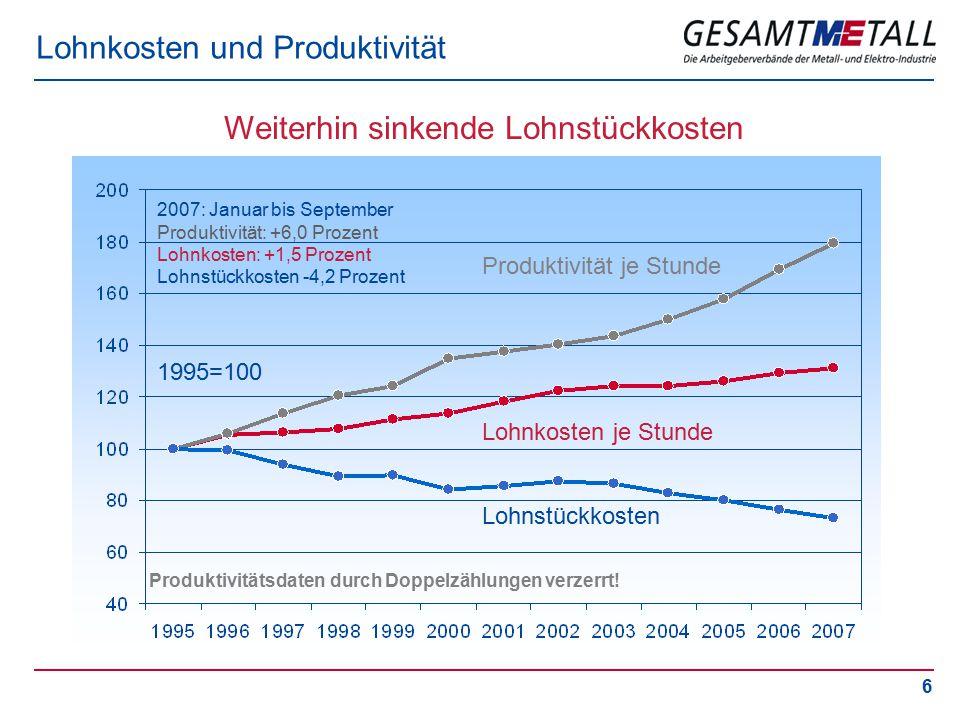 6 Lohnkosten und Produktivität Weiterhin sinkende Lohnstückkosten Produktivität je Stunde Lohnkosten je Stunde Lohnstückkosten 1995=100 2007: Januar bis September Produktivität: +6,0 Prozent Lohnkosten: +1,5 Prozent Lohnstückkosten -4,2 Prozent Produktivitätsdaten durch Doppelzählungen verzerrt!