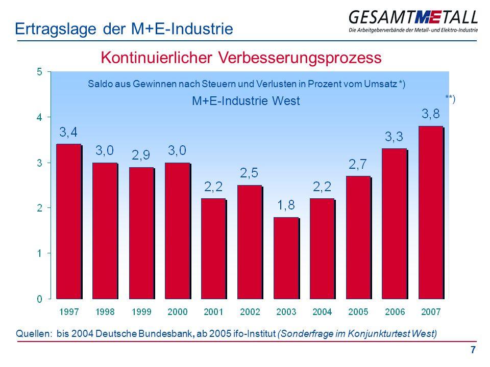 7 Ertragslage der M+E-Industrie Quellen: bis 2004 Deutsche Bundesbank, ab 2005 ifo-Institut (Sonderfrage im Konjunkturtest West) Saldo aus Gewinnen nach Steuern und Verlusten in Prozent vom Umsatz *) M+E-Industrie West Kontinuierlicher Verbesserungsprozess **)