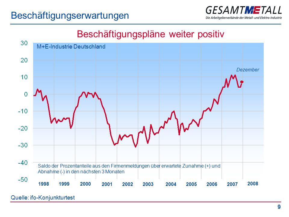 9 Beschäftigungserwartungen Quelle: ifo-Konjunkturtest 20052003 2001 1999 Saldo der Prozentanteile aus den Firmenmeldungen über erwartete Zunahme (+) und Abnahme (-) in den nächsten 3 Monaten M+E-Industrie Deutschland 2006 1998 2000 2002 2004 Beschäftigungspläne weiter positiv Dezember 2007 2008