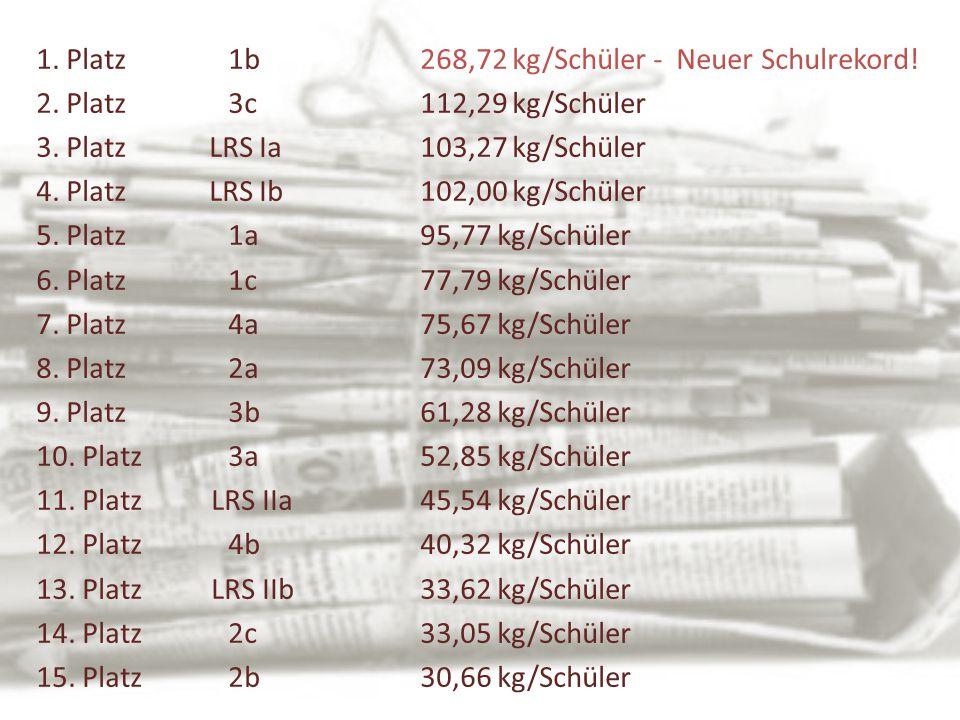 1. Platz 1b268,72 kg/Schüler - Neuer Schulrekord! 2. Platz3c112,29 kg/Schüler 3. Platz LRS Ia103,27 kg/Schüler 4. Platz LRS Ib102,00 kg/Schüler 5. Pla