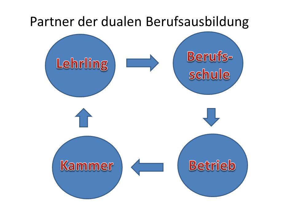 Partner der dualen Berufsausbildung