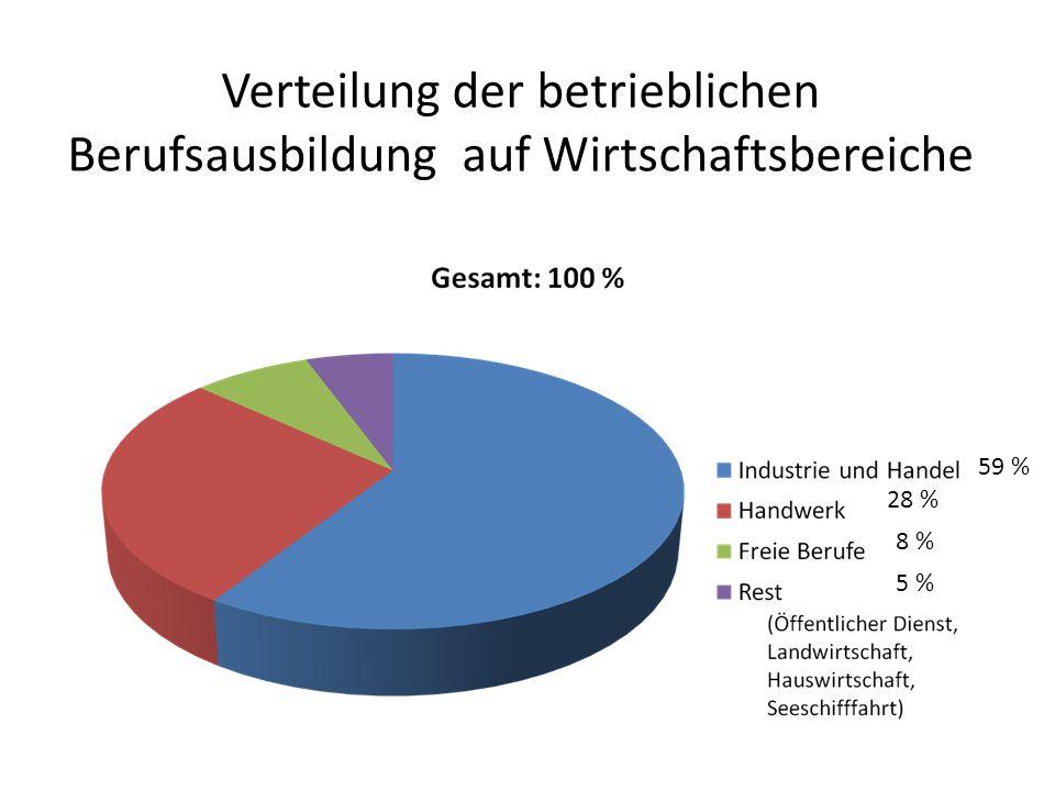 Verteilung der betrieblichen Berufsausbildung auf Wirtschaftsbereiche 59 % 28 % 8 % 5 %