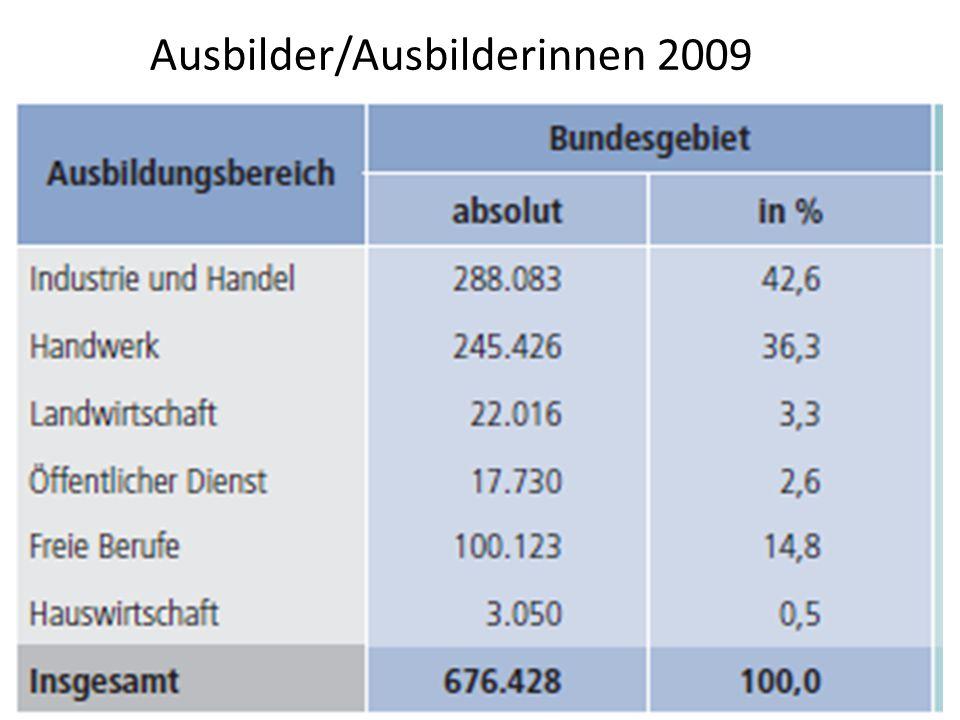 Ausbilder/Ausbilderinnen 2009