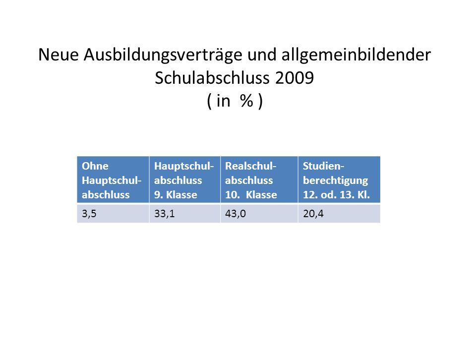 Neue Ausbildungsverträge und allgemeinbildender Schulabschluss 2009 ( in % ) Ohne Hauptschul- abschluss Hauptschul- abschluss 9.