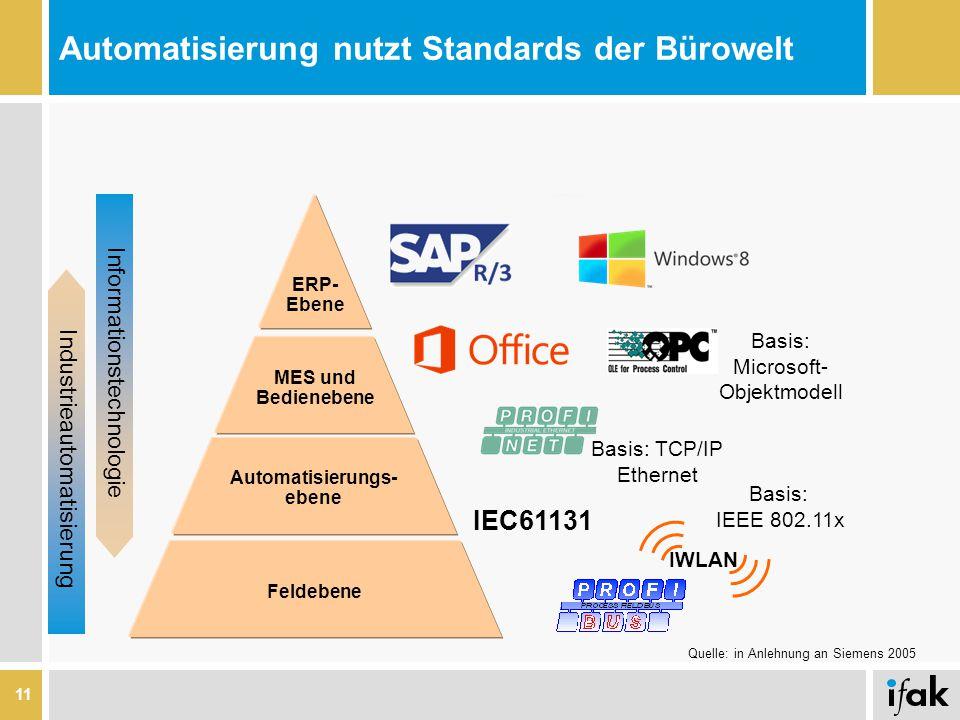 Automatisierung nutzt Standards der Bürowelt IEC61131 Basis: TCP/IP Ethernet Basis: Microsoft- Objektmodell Feldebene Automatisierungs- ebene MES und Bedienebene ERP- Ebene Informationstechnologie Industrieautomatisierung IWLAN Basis: IEEE 802.11x Quelle: in Anlehnung an Siemens 2005 11