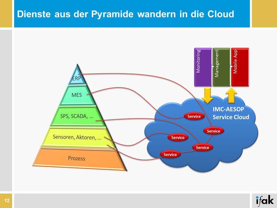 Dienste aus der Pyramide wandern in die Cloud 12