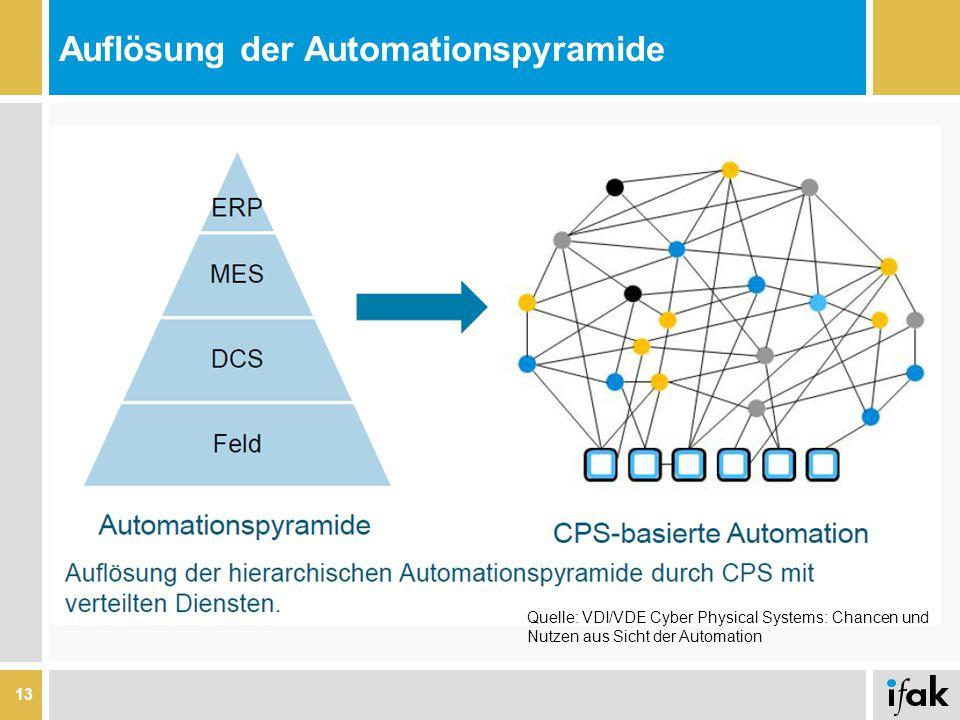 Auflösung der Automationspyramide 13 Quelle: VDI/VDE Cyber Physical Systems: Chancen und Nutzen aus Sicht der Automation