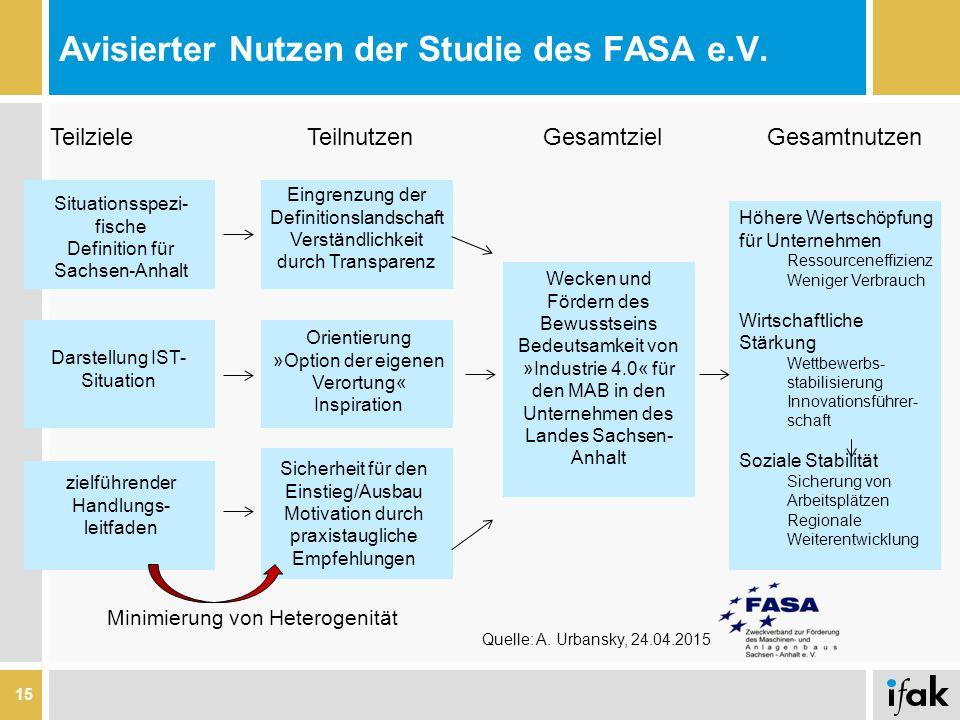 Avisierter Nutzen der Studie des FASA e.V. 15 TeilzieleTeilnutzenGesamtzielGesamtnutzen Situationsspezi- fische Definition für Sachsen-Anhalt Darstell