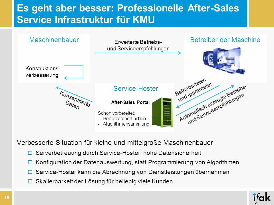 Es geht aber besser: Professionelle After-Sales Service Infrastruktur für KMU 19 Maschinenbauer Betreiber der Maschine Erweiterte Betriebs- und Servic