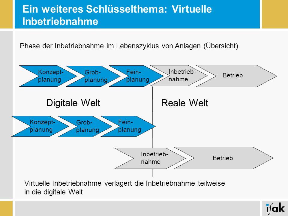 Ein weiteres Schlüsselthema: Virtuelle Inbetriebnahme Virtuelle Inbetriebnahme verlagert die Inbetriebnahme teilweise in die digitale Welt Konzept- pl