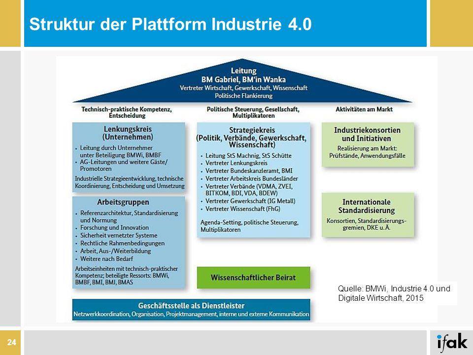 Struktur der Plattform Industrie 4.0 24 Quelle: BMWi, Industrie 4.0 und Digitale Wirtschaft, 2015
