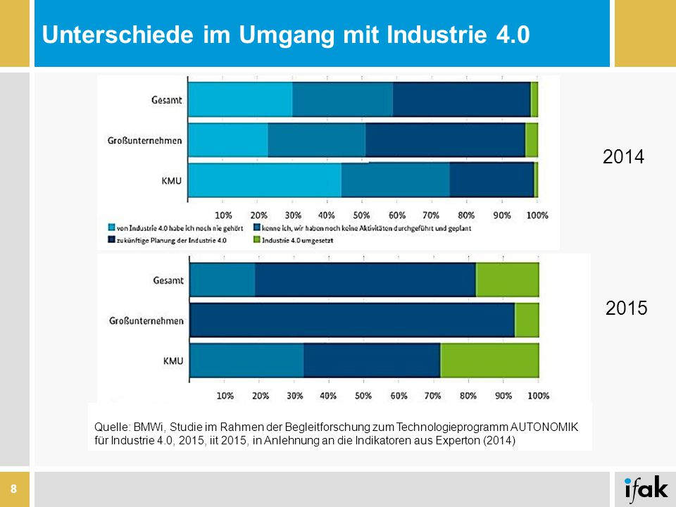 Unterschiede im Umgang mit Industrie 4.0 8 Quelle: BMWi, Studie im Rahmen der Begleitforschung zum Technologieprogramm AUTONOMIK für Industrie 4.0, 2015, iit 2015, in Anlehnung an die Indikatoren aus Experton (2014) 2014 2015