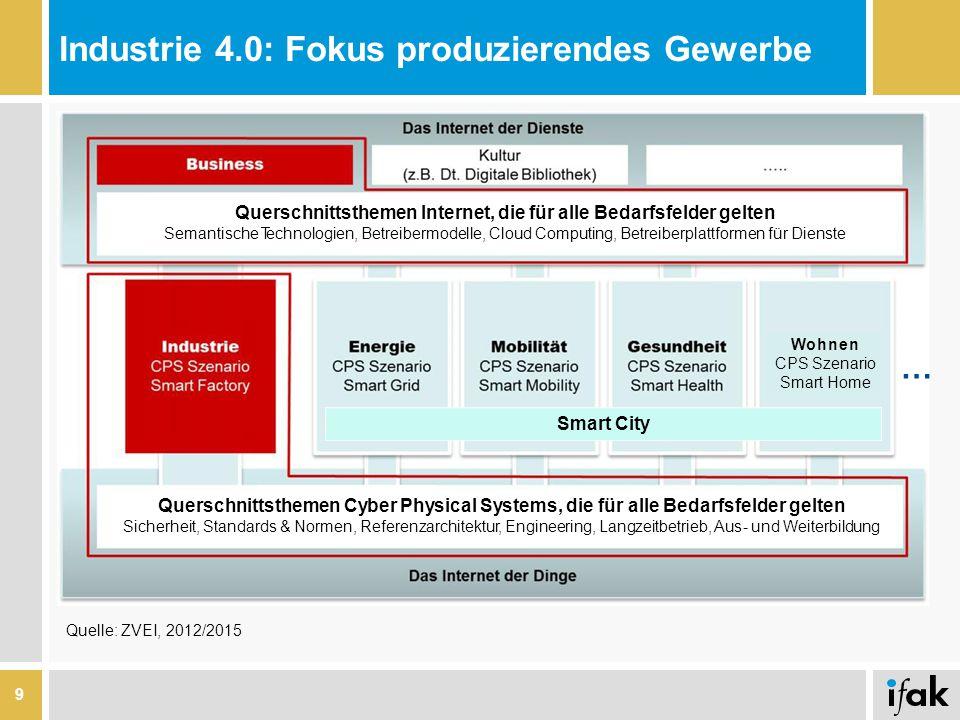 Industrie 4.0: Fokus produzierendes Gewerbe 9 Querschnittsthemen Sicherheit, Wohne n CPS Szenario Smart Home … Querschnittsthemen, Smart City Querschn