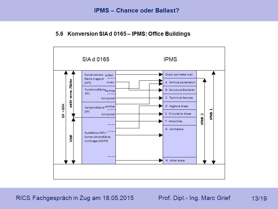 IPMS – Chance oder Ballast? RICS Fachgespräch in Zug am 18.05.2015 Prof. Dipl.- Ing. Marc Grief 13/19 Konstruktions- fläche tragend (KFT) nicht verm.