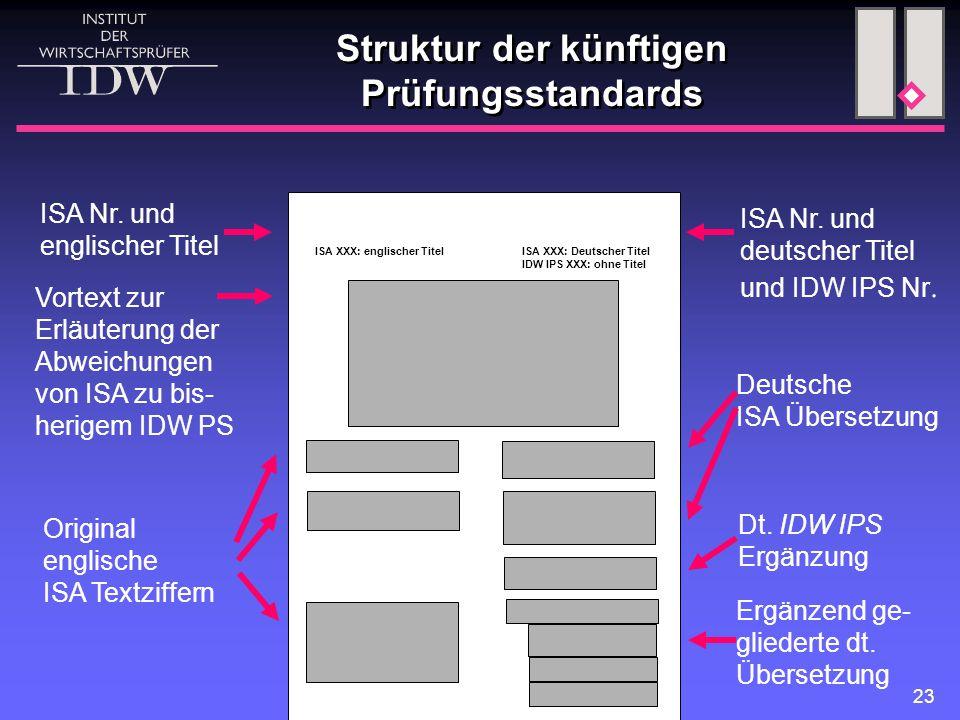 23 Struktur der künftigen Prüfungsstandards ISA XXX: englischer TitelISA XXX: Deutscher Titel IDW IPS XXX: ohne Titel Vortext zur Erläuterung der Abweichungen von ISA zu bis- herigem IDW PS Original englische ISA Textziffern Deutsche ISA Übersetzung Dt.