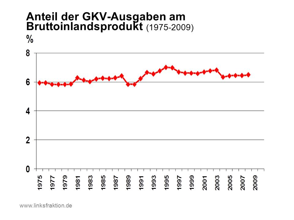 Anteil der GKV-Ausgaben am Bruttoinlandsprodukt (1975-2009) www.linksfraktion.de
