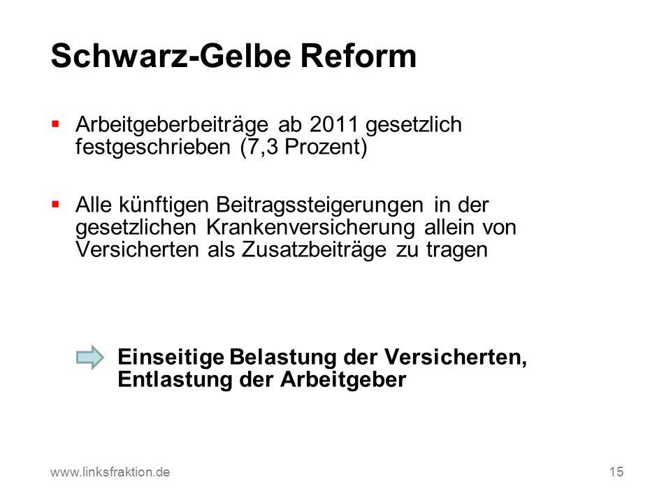 Schwarz-Gelbe Reform  Arbeitgeberbeiträge ab 2011 gesetzlich festgeschrieben (7,3 Prozent)  Alle künftigen Beitragssteigerungen in der gesetzlichen Krankenversicherung allein von Versicherten als Zusatzbeiträge zu tragen Einseitige Belastung der Versicherten, Entlastung der Arbeitgeber 15www.linksfraktion.de