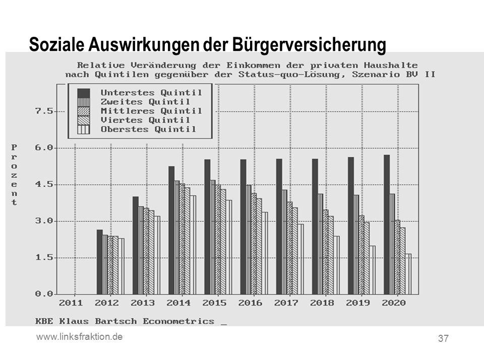 Soziale Auswirkungen der Bürgerversicherung www.linksfraktion.de 37