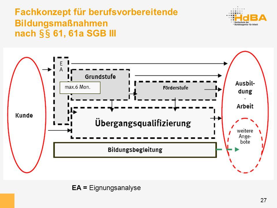 27 Fachkonzept für berufsvorbereitende Bildungsmaßnahmen nach §§ 61, 61a SGB III EA = Eignungsanalyse