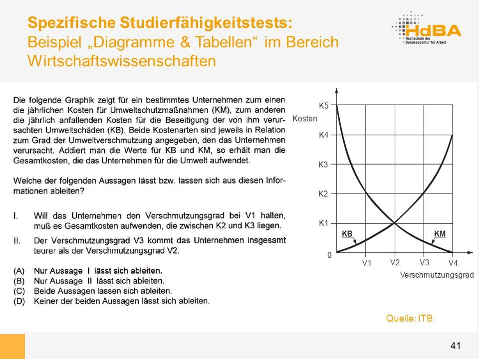 """41 Spezifische Studierfähigkeitstests: Beispiel """"Diagramme & Tabellen im Bereich Wirtschaftswissenschaften Quelle: ITB"""