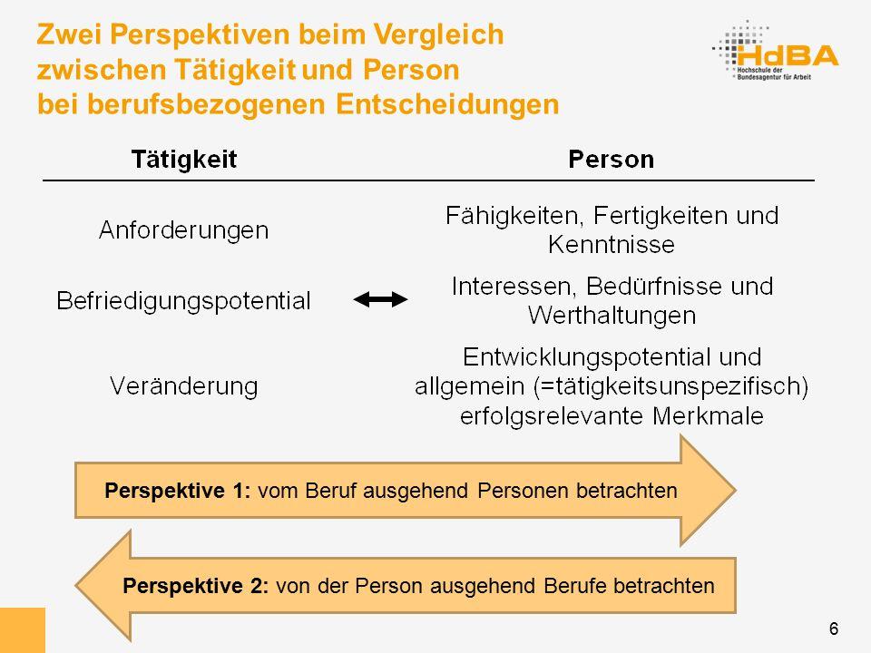 6 Zwei Perspektiven beim Vergleich zwischen Tätigkeit und Person bei berufsbezogenen Entscheidungen Perspektive 1: vom Beruf ausgehend Personen betrachten Perspektive 2: von der Person ausgehend Berufe betrachten