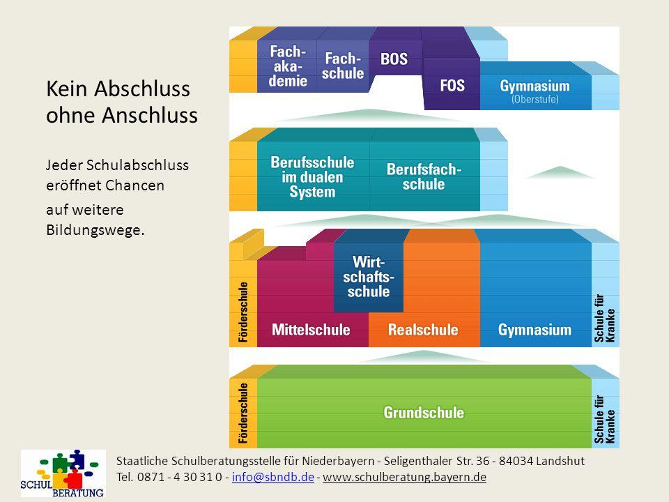 Zugangsvoraussetzungen für die Berufsfachschulausbildung + FH-Reife Staatliche Schulberatungsstelle für Niederbayern - Seligenthaler Str.
