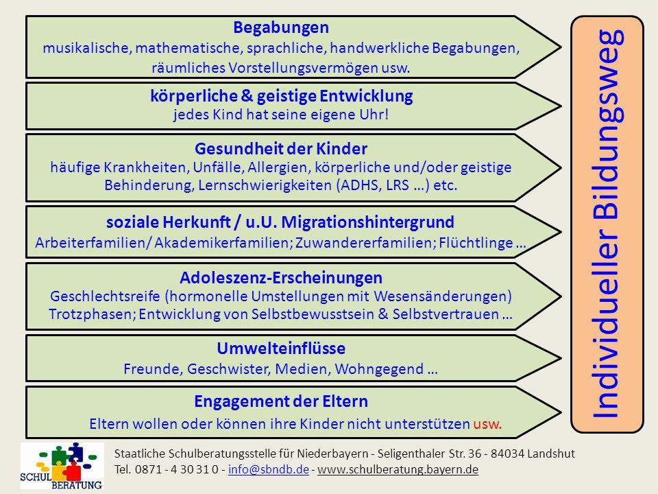 Beispiel 4: 4 JahreGrundschule => Übertritt Mittelschule 5 JahreMittelschule => Qualifizierender Mittelschulabschluss 3 JahreBerufsschule => Berufsabschluss + Mittlerer Bildungsabschluss 1 JahrBOS (Vorklasse) 2 Jahre BOS => fachgebundene _________ Hochschulreife  15 Jahre (Verkürzung der Praktika im Studium!) Staatliche Schulberatungsstelle für Niederbayern - Seligenthaler Str.