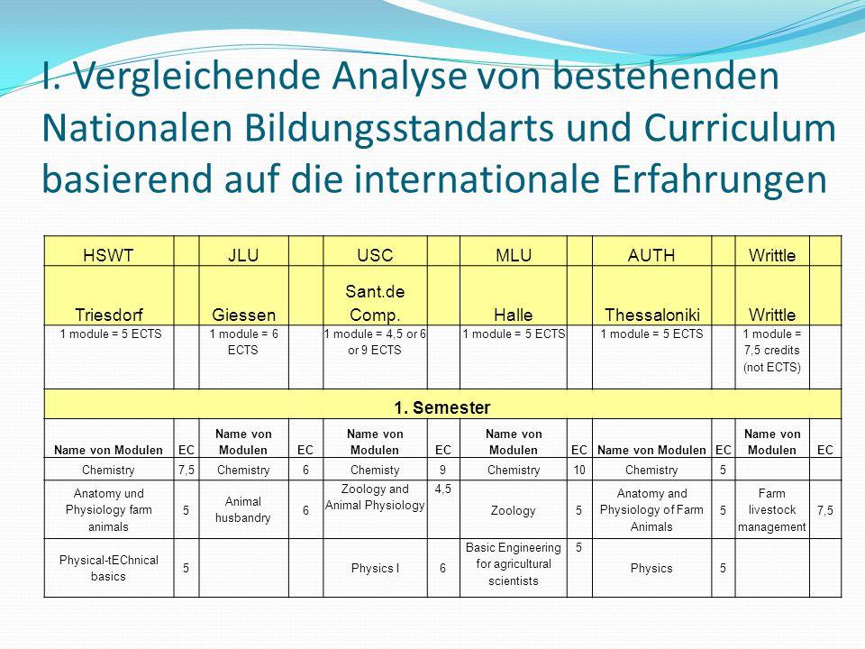 I. Vergleichende Analyse von bestehenden Nationalen Bildungsstandarts und Curriculum basierend auf die internationale Erfahrungen HSWT JLU USC MLU AUT