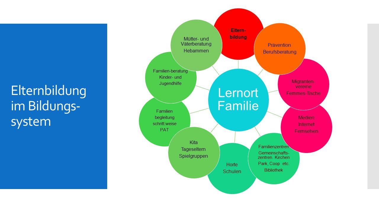 Elternbildung im Bildungs- system Lernort Familie Eltern- bildung Horte Schulen Familienzentren Gemeinschafts- zentren. Kirchen Park, Coop etc. Biblio