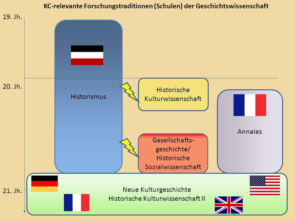 Historismus 19. Jh. 20. Jh. 21. Jh.